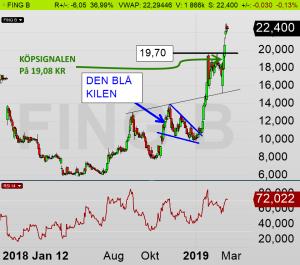 FING dagsdiagram: Aktien inne i ännu en ny köpsignal sedan 19,08 kr (diagram källa: Infront)
