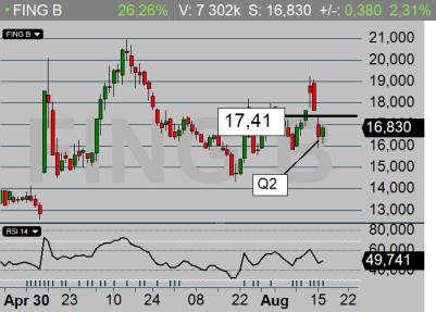 FING: Q2 var ok - aktien utlöser en ny köpsignal om 17,41 kr bryts (diagram källa: Infront)