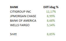 Tabell ovan: Så stängde bankaktie i USA i fredags