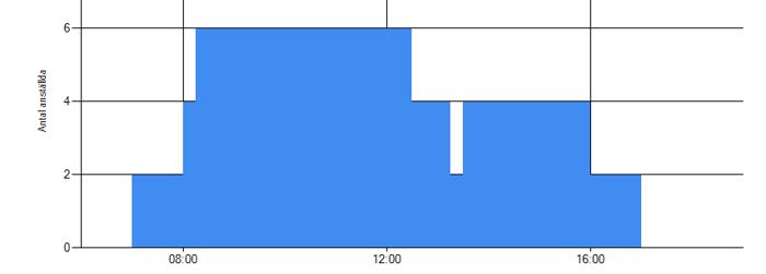 Bemanning Sörmossen 28:e Januari 2014