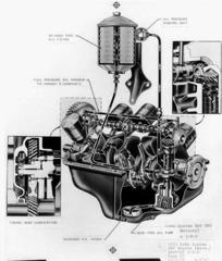 Flathead V8 - oljesmörjningen