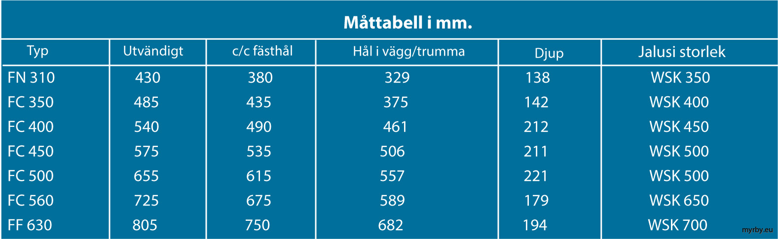 Måttabell Fläktar och Jalusi 2018