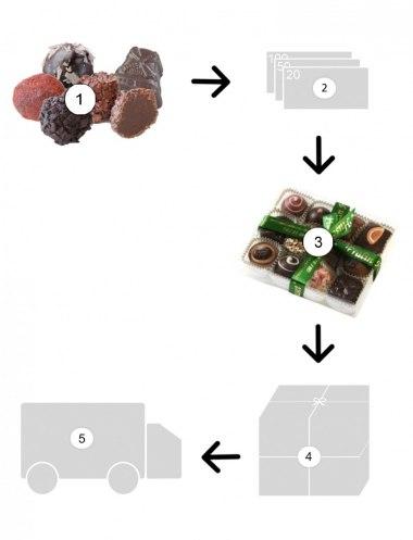 Chokladask beställning