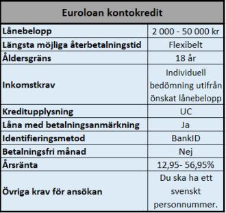 Kontokredit 50000 kr hos Euroloan