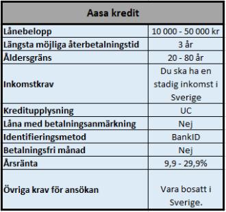 Snabblån 50000 kr hos Aasa kredit
