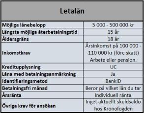 Skuldfinansiering från ca 18 olika banker hos Letalån