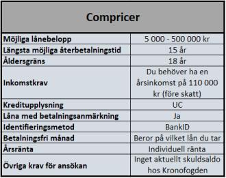 Låneförmedlare Compricer