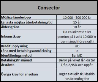 Låneförmedlare Consector
