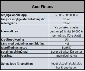 Låna upp till 600000 kr genom Axo Finans