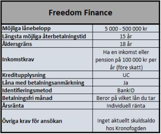 Freedom Finance låneförmedlare