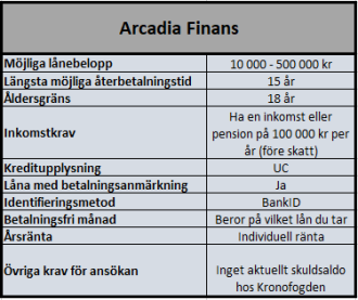 Arcadia Finans i samarbete med Freedom Finance