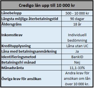 Villkor för lån upp till 10 000 kr hos Credigo