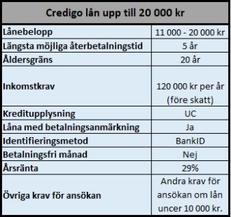 Villkor för årslån på upp till 20 000 kr hos Credigo