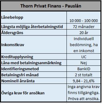 Thorn Pauslån