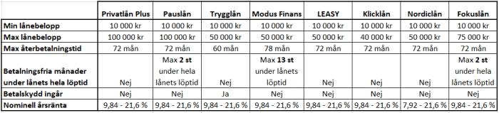 Jämför Klicklån med 7 andra lån hos Thorn Svenska AB