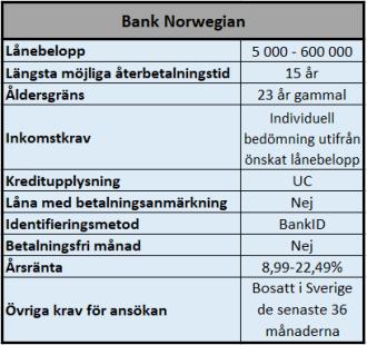 Villkor för lån hos Bank Norwegian