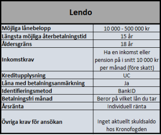 Låneförmedlare Lendo