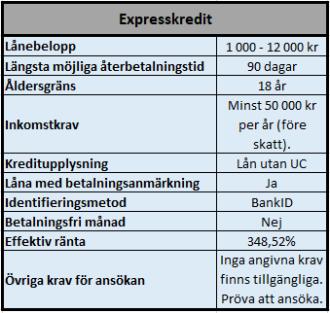 Expresskredit snabblån utan UC kontroll