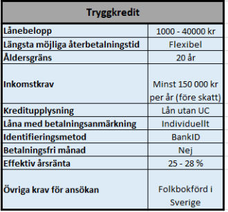 Billigaste snabblånet hos S&A Sverige AB