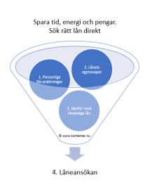 Lånetratten beskriver 3 viktiga steg före själva låneansökan.
