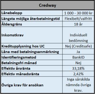 Credway enkla och snabba lånelösningar