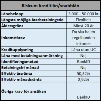 Risicum kreditlån med bra villkor