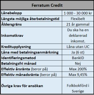 Låna 30000 utan UC hos Ferratum Bank