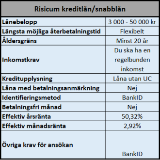 Lån utan UC på upp till 50000 kr hos Risicum Capital AB.