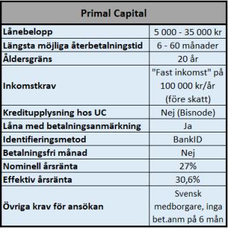 Primal Capital lån utan UC med svar inom 3 dagar