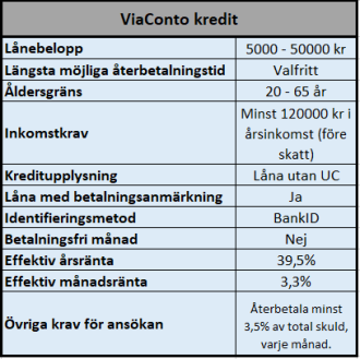 ViaConto lån utan UC 50000 kr