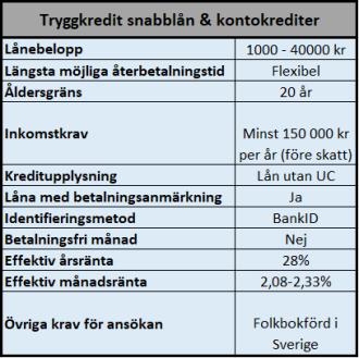 Låna upp till mellan 25000 - 40000 kr utan UC