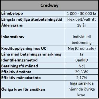 Låna 30000 kr utan UC hos Credway
