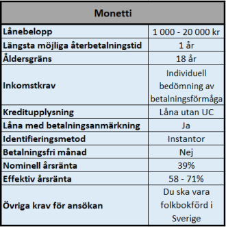 Monetti lån och krediter utan UC kontroll