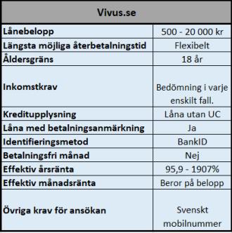 Enkla lån utan UC hos VIVUS
