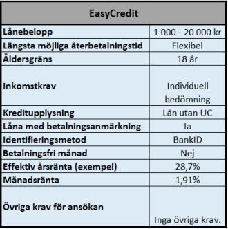 Låna direkt hos EasyCredit