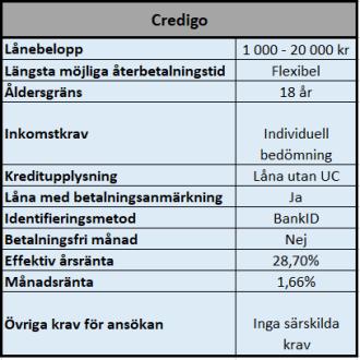 Låna pengar utan UC hos Credigo