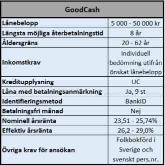 Låna med betalningsanmärkning hos GoodCash
