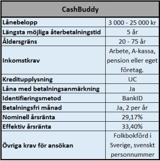 Lån med hög tolerans gällande kreditvärdighet
