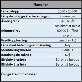 Nanoflex enkla lån utan UC