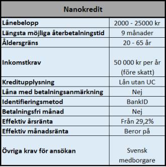 Nanokredit kreditlösningar