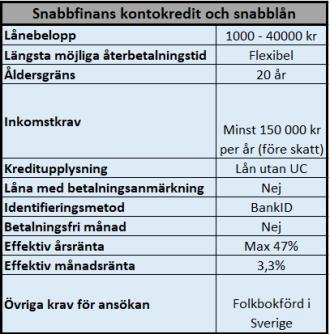 Snabbfinans kontokredit och snabba lån utan UC