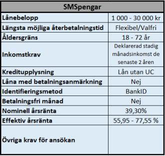 SMSpengar bra lån utan UC kontroll