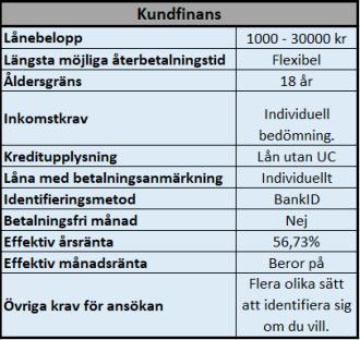 Kundfinans lånealternativ utan UC kontroll