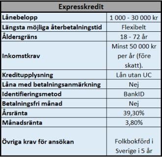 Låna pengar utan UC hos Expresskredit