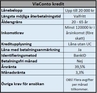 ViaConto enkla och snabba lån