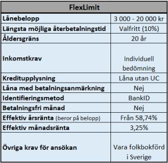 FlexLimit kredit utan UC kontroll