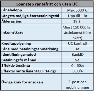 Räntefria lån utan UC hos Loanstep