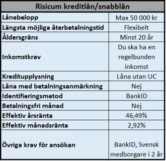 Risicum privatlån 50 000 kr utan UC