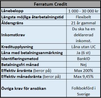 Låna 30000 kr utan UC hos Ferratum