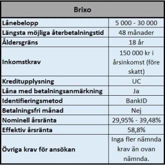 Brixo lån med gamla betalningsanmärkningar